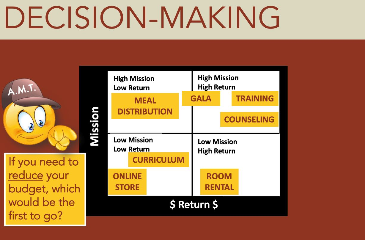 decision making metrix