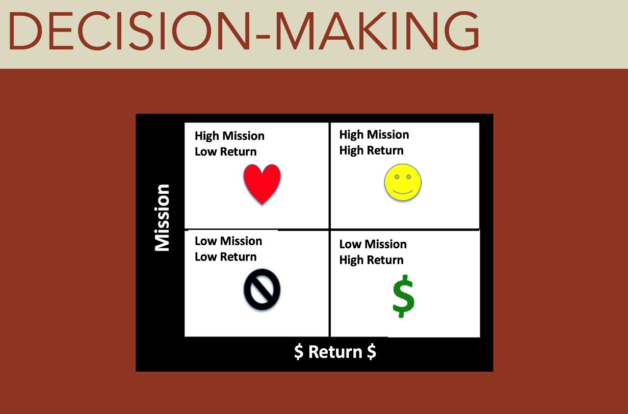 decision making metrix2JPG