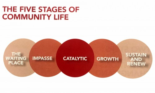 A look at the catalytic stage of community development