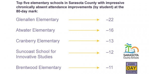 Top five elementary schools in Sarasota County with impressive chronically absent attendance improvements (by student) at the 80-day mark