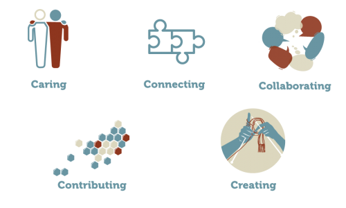 Photo: The Five C's: Caring, Connecting, Collaborating, Contributing, Creating