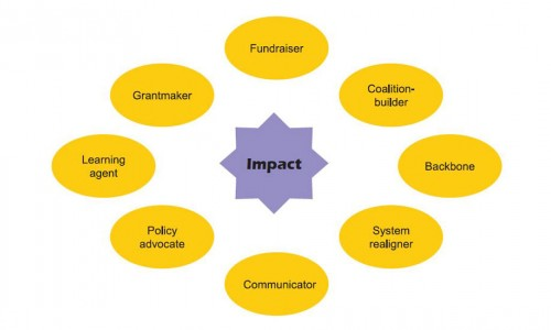 Photo: Ways the GLR community might embrace impact